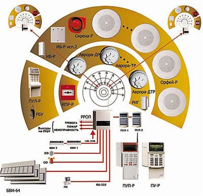 монтаж обслуживание ремонт охранной и охранно пожарной сигнализации